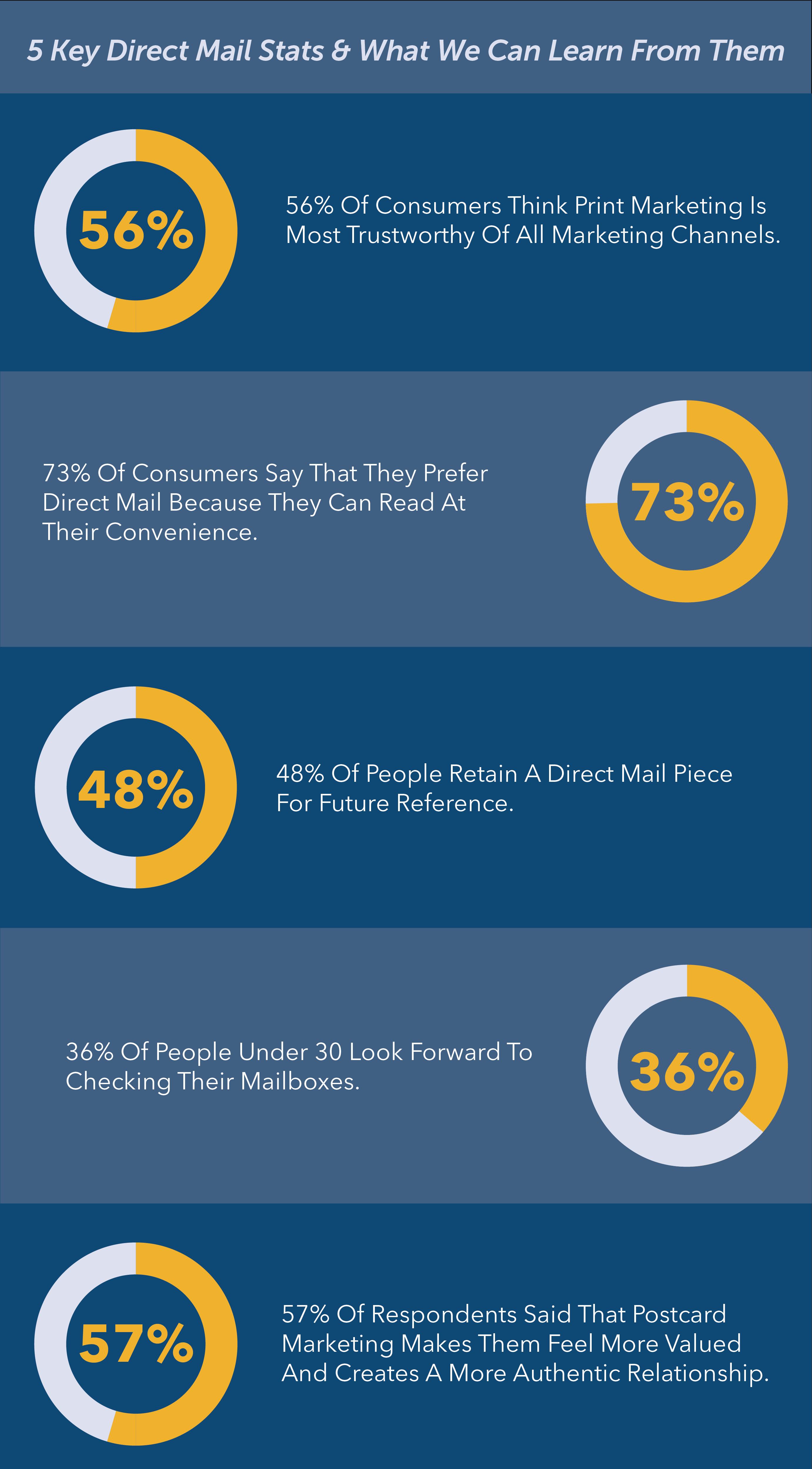 5 direct mail statistics